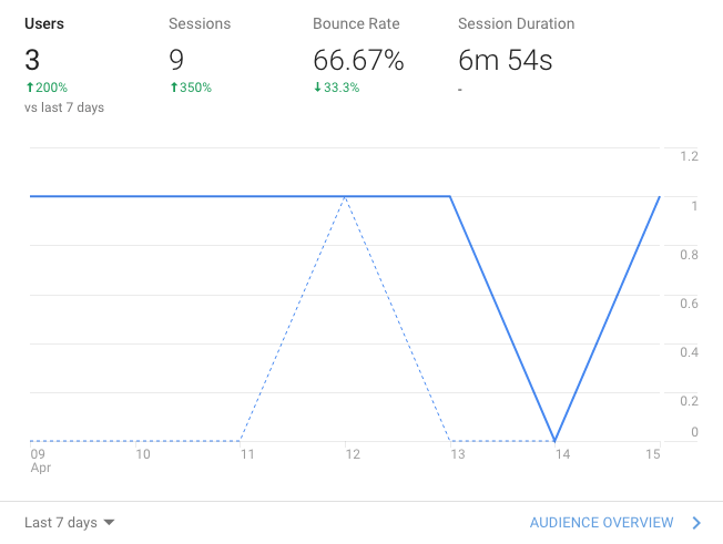 improve your website's bounce rate